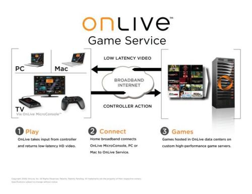 onlive_tech_diagram_610x471